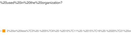 How many years is Forms used in the organization?